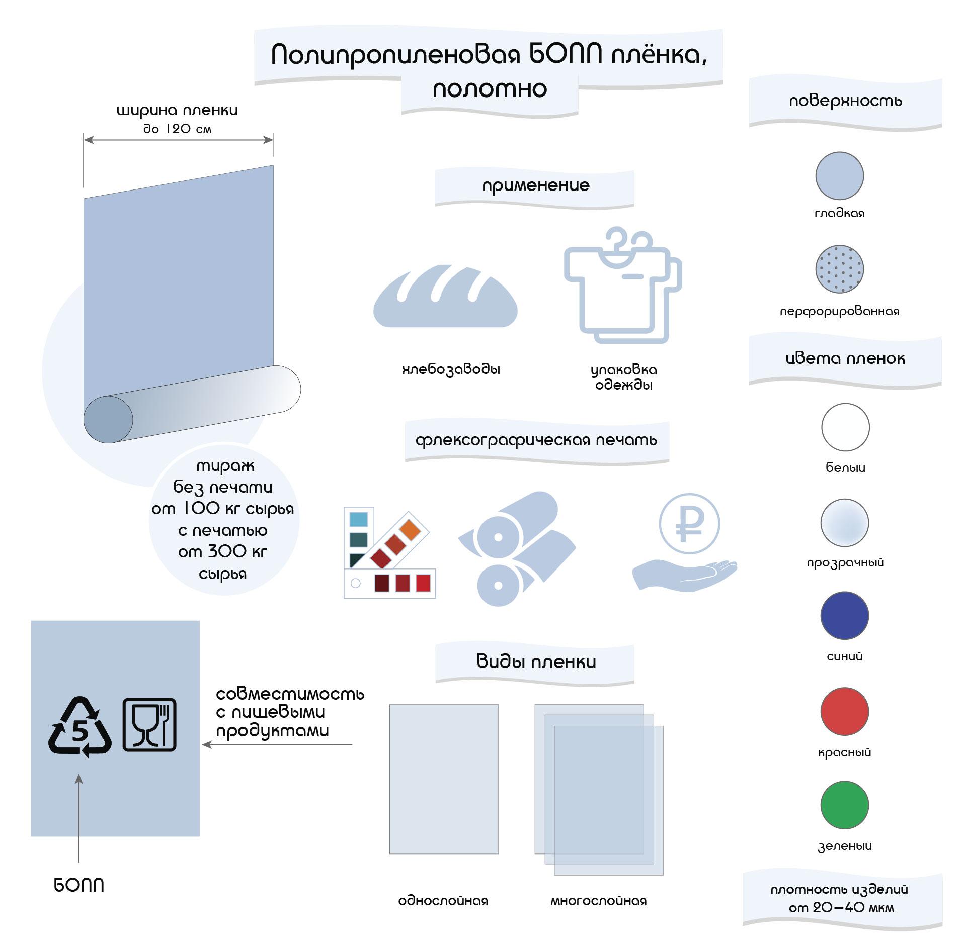 инфографика - полипропиленовая БОПП плёнка