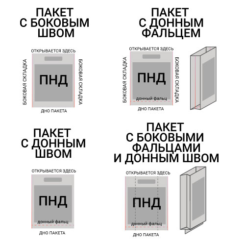ПНД пакеты